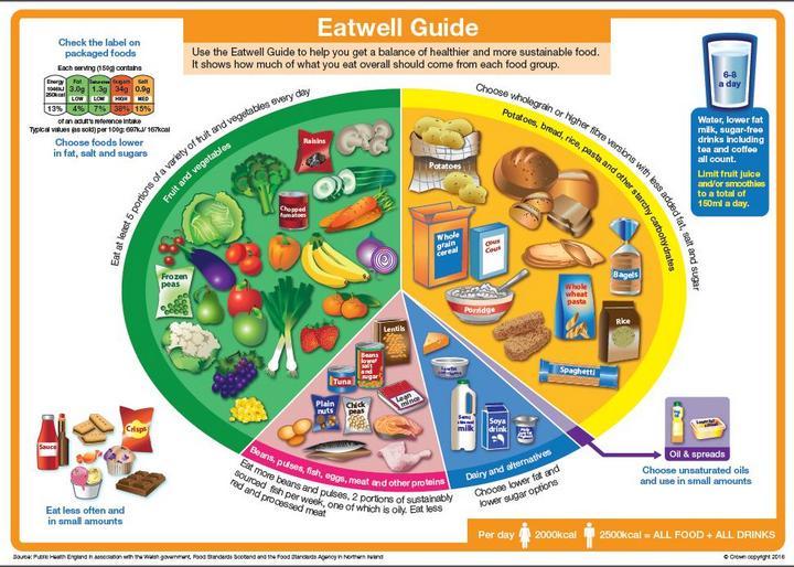 Eatwell Guide (2)